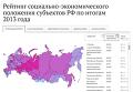 Рейтинг социально-экономического положения субъектов РФ по итогам 2013 года