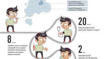 Что произойдет с вашим организмом, если вы бросите курить прямо сейчас