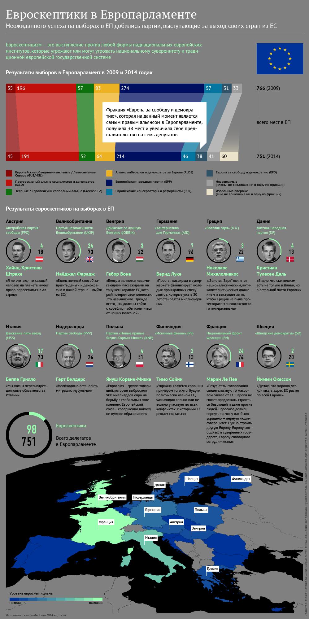 Евроскептики в Европарламенте