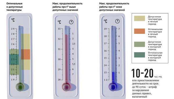 Какая температура по госту должна быть в магазине
