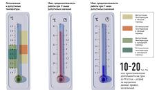 Температурные нормы для офиса
