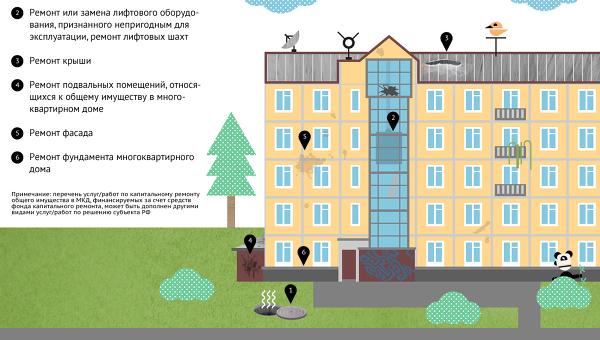 1 Глушение Как сделать капитальный ремонт многоквартирного дома
