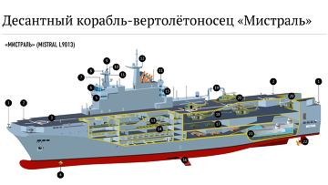 Десантный корабль-вертолетоносец Мистраль