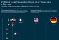Рейтинг недружелюбия стран по отношению к России