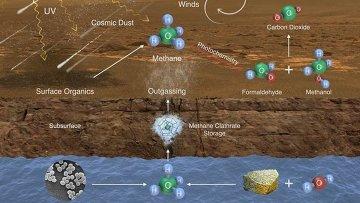 Возможные пути попадания метана в атмосферу Марса
