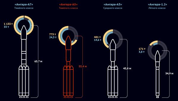 ангара ракета 2017 #10
