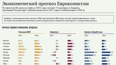 Экономический прогноз Еврокомиссии