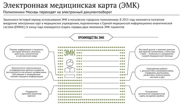 Электронная медицинская карта минздрав рф