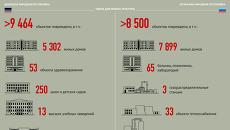 Год силовой операции на юго-востоке Украины