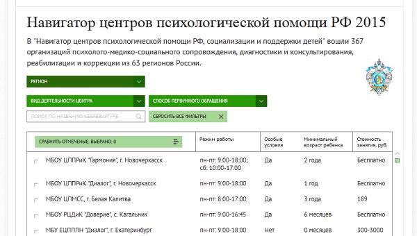 Навигатор центров психологической помощи РФ 2015
