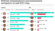 Рейтинг медиаперсон в русскоязычном интернете за май 2015 года