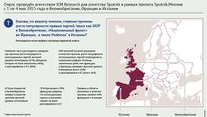 Мнение европейцев о причинах роста популярности оппозиционных партий