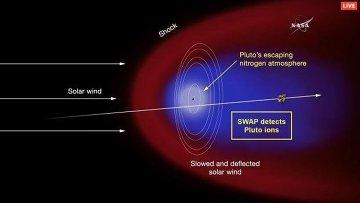 Схема атмосферы Плутона