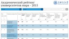 Академический рейтинг университетов мира – 2015