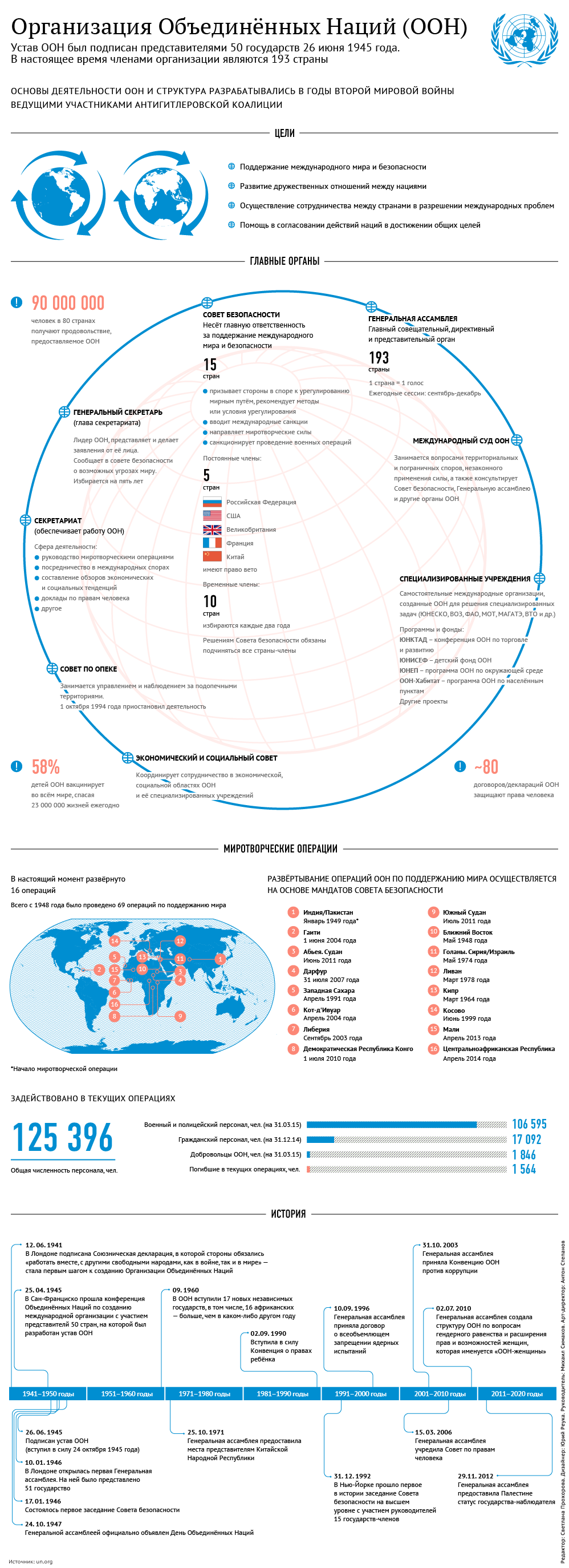 Организация Объединённых Наций (ООН)