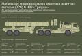 Мобильная многоканальная зенитная ракетная система (ЗРС) С-400 «Триумф»