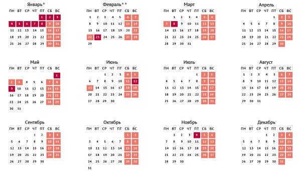 Лунный календарь стрижек для знака зодиака рыбы