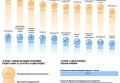 Качество платного приема в российские государственные вузы