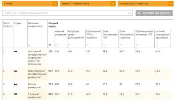 Рейтинг вузов QS: Развивающаяся Европа и Центральная Азия 2015/16