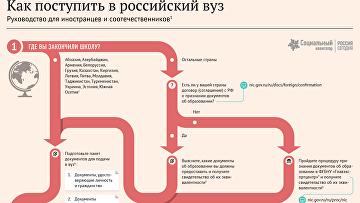 Как поступить в российский вуз