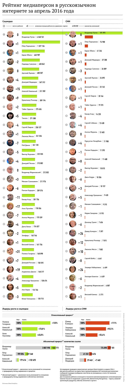 Рейтинг медиаперсон в русскоязычном интернете за апрель 2016 года
