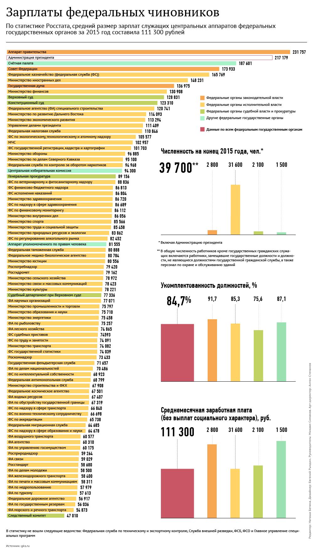 Зарплаты федеральных чиновников