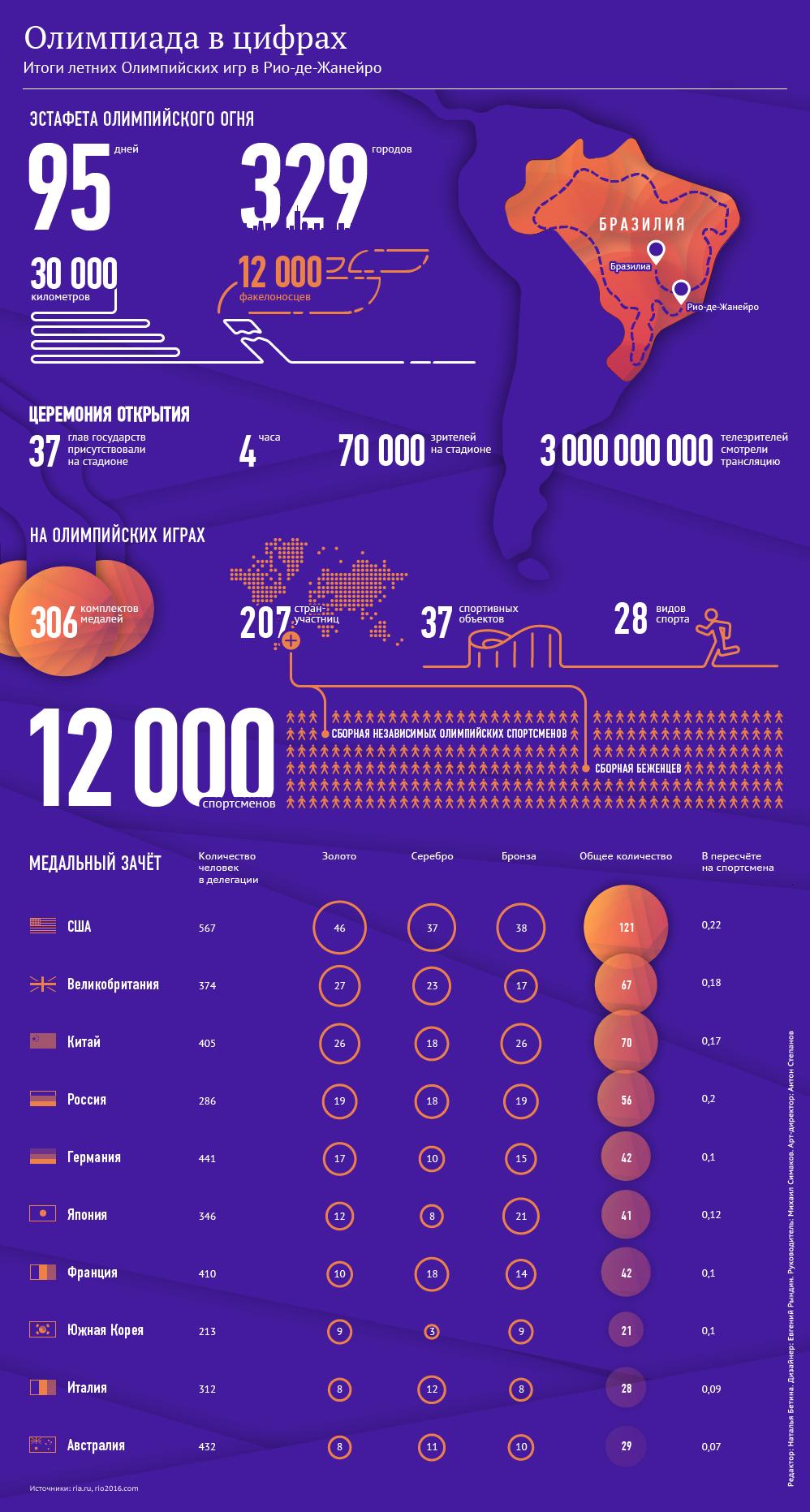 Олимпиада в цифрах