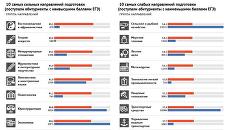 Качество приема в российские государственные вузы 2016