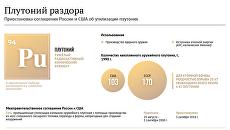 Приостановка соглашения России и США об утилизации плутония