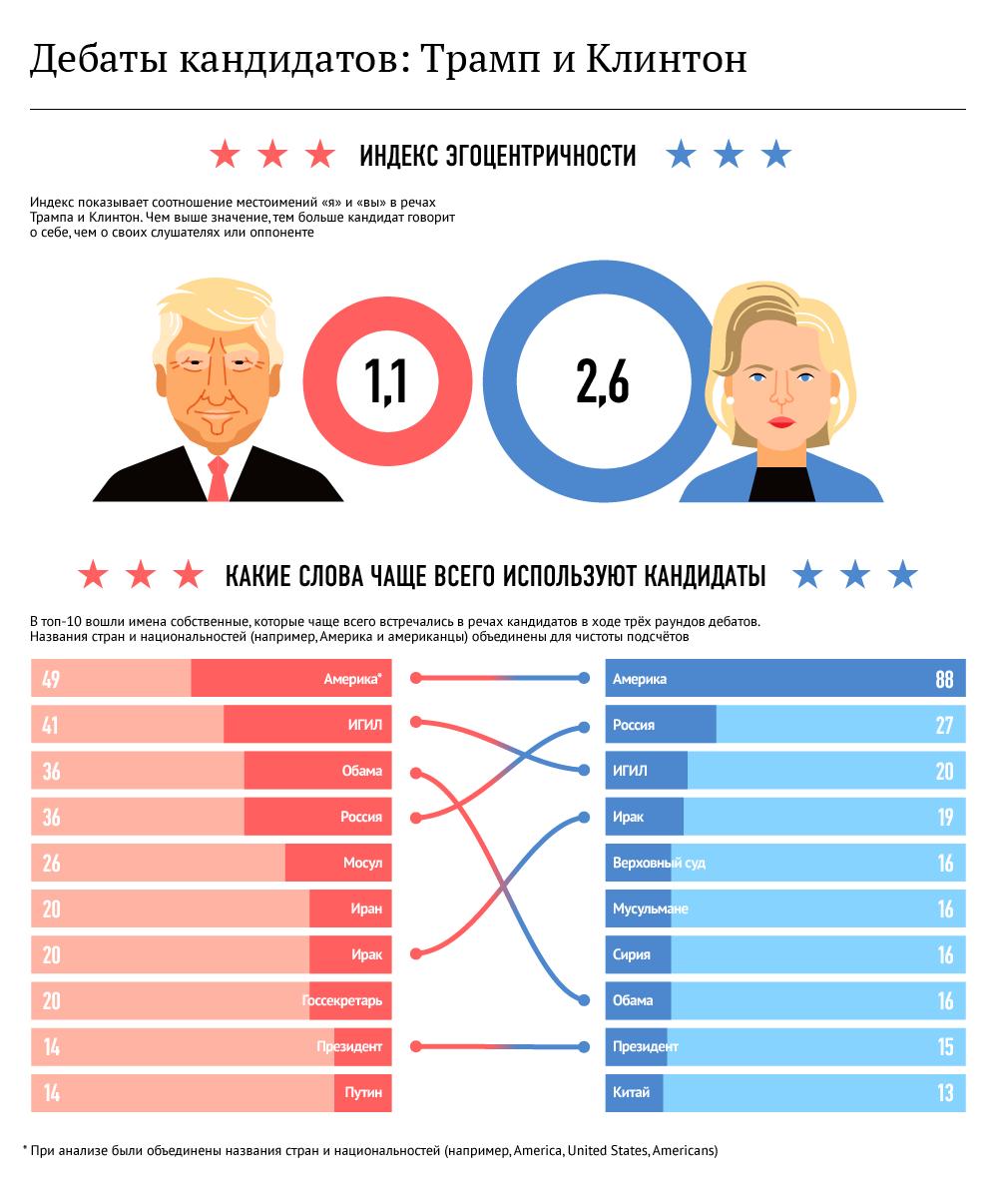 Дебаты кандидатов: Трамп и Клинтон