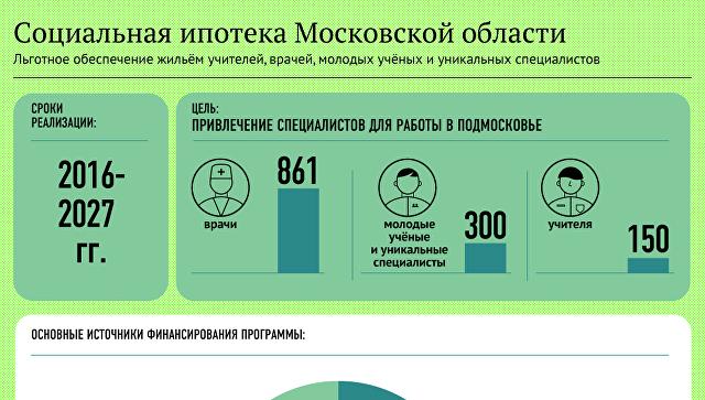 Социальная ипотека Московской области