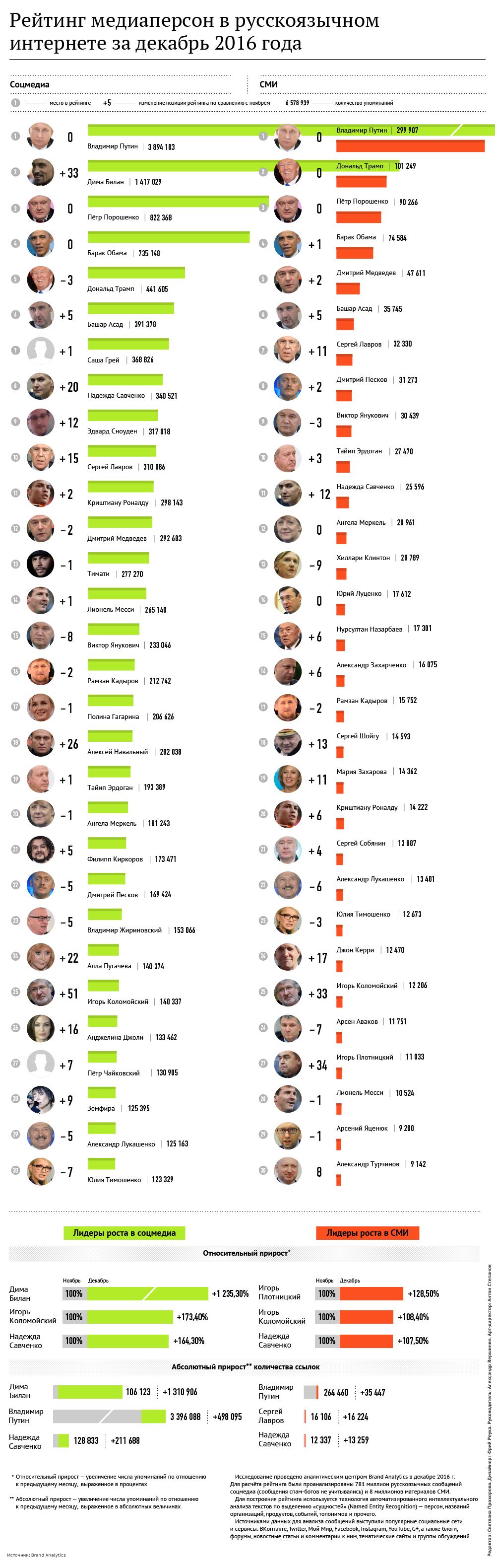 Рейтинг медиаперсон в русскоязычном интернете за декабрь 2016 года