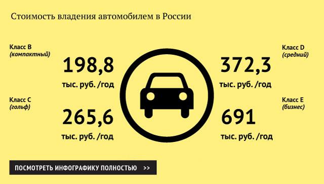 Стоимость владения автомобилем в России