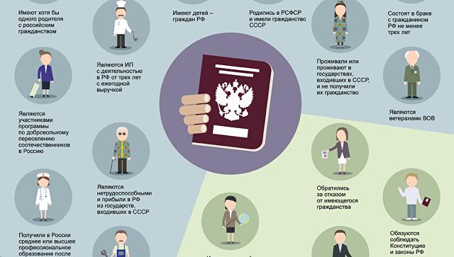Кто может получить российское гражданство