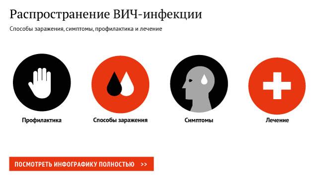 Распространение ВИЧ-инфекции