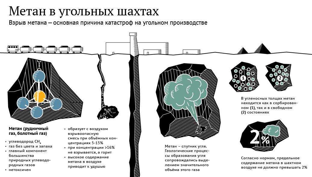 Метан в угольных шахтах