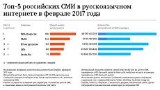 Топ-5 российских СМИ в русскоязычном интернете в феврале 2017 года