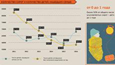 Усыновлении в России: актуальные данные