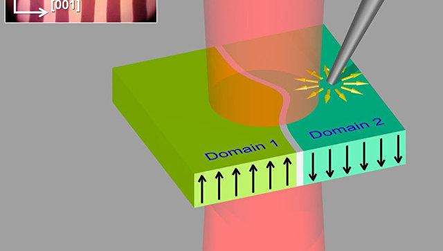 Российские физики придумали, как управлять светом при помощи магнитного поля