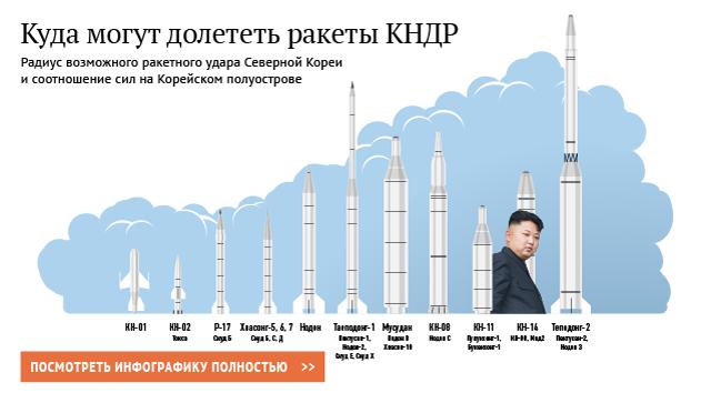 США ускорят применение санкций против КНДР из-за запуска ракеты
