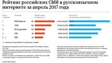 Топ-5 российских СМИ в русскоязычном интернете в апреле 2017 года