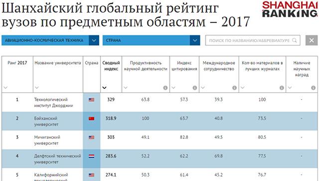 Шанхайский глобальный рейтинг по предметным областям за 2017 год