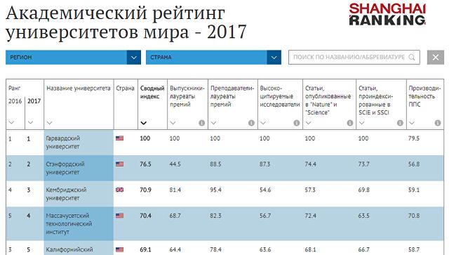 Академический рейтинг университетов мира - 2017