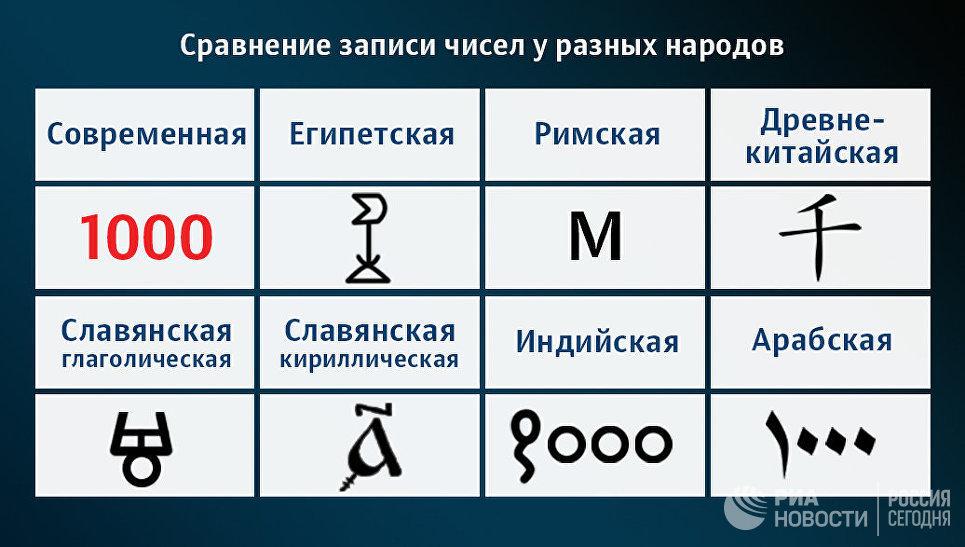 Российский математик предложил новый способ вычислений с бесконечностью