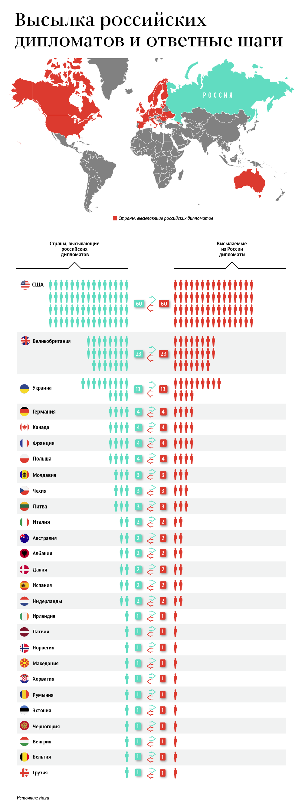 Какие страны высылают российских дипломатов
