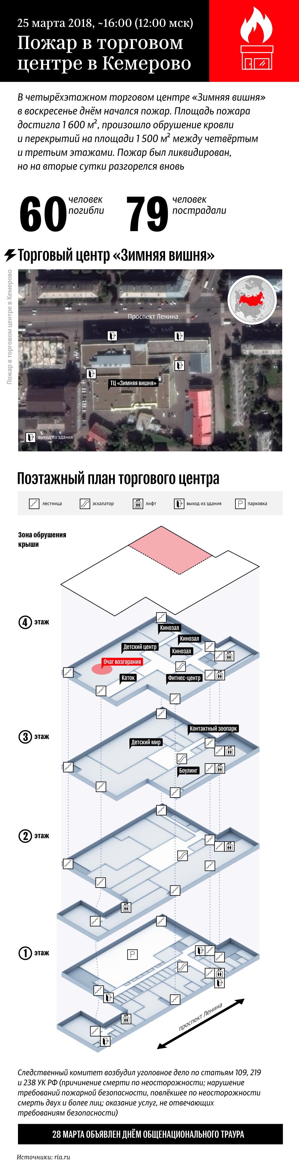 Пожар в торговом центре в Кемерово
