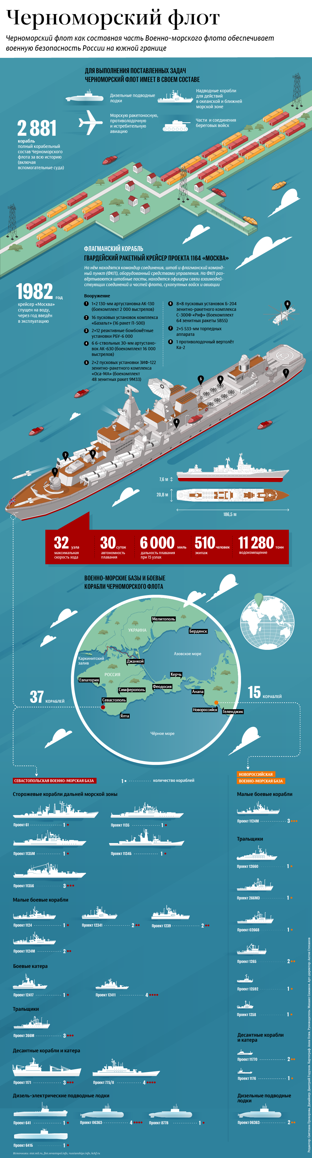 Черноморский флот инфографика