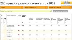 200 лучших университетов мира 2018