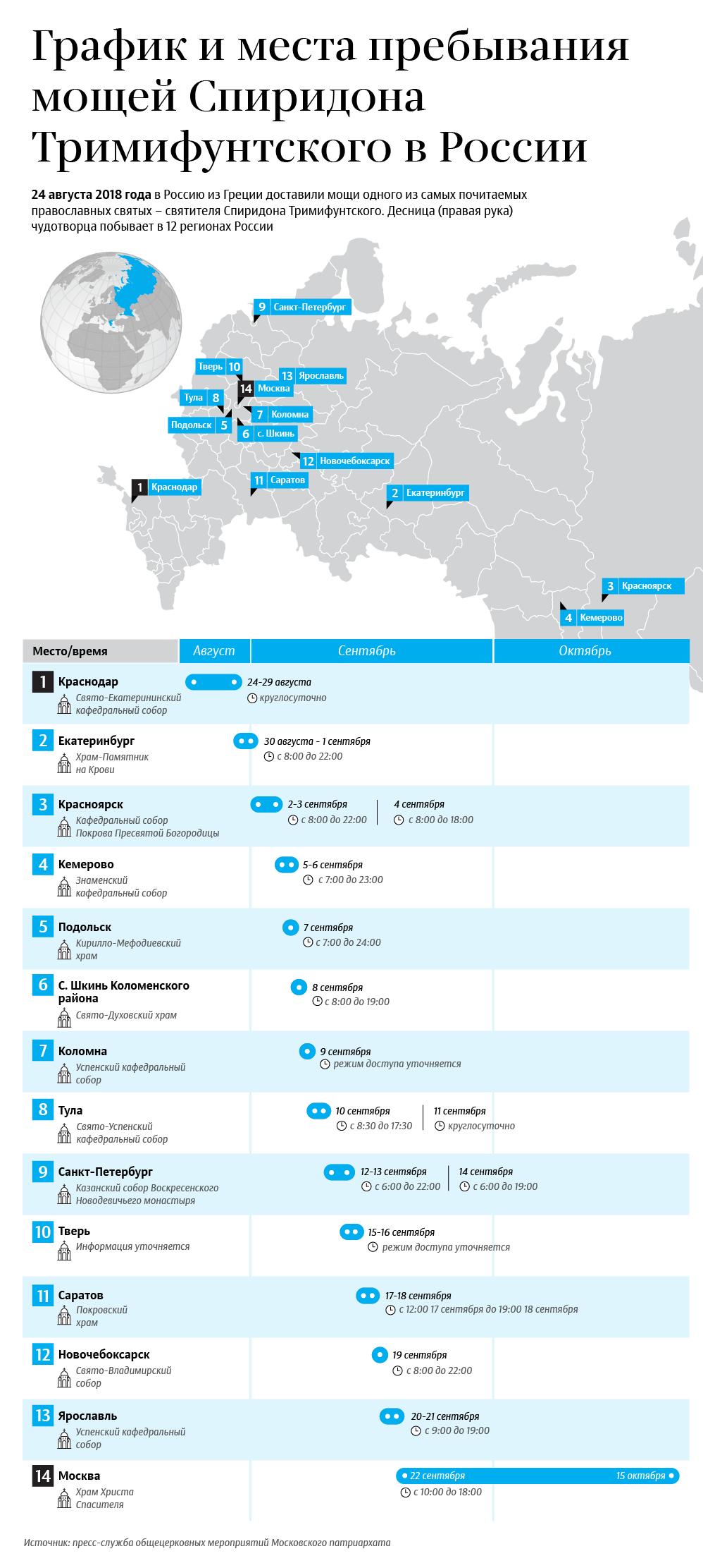 График и места пребывания мощей Спиридона Тримифунтского в России