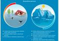Глобальное потепление: прогнозы грядущих катастроф